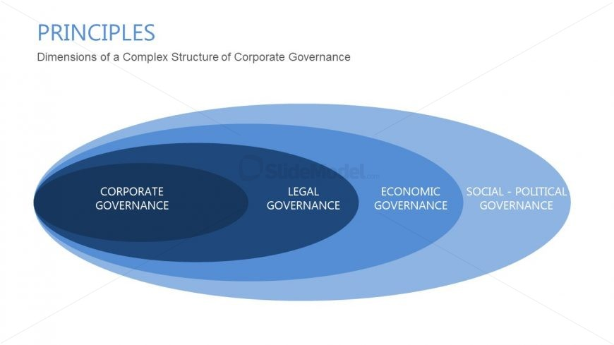 Onion Diagram PowerPoint Corporate Governance