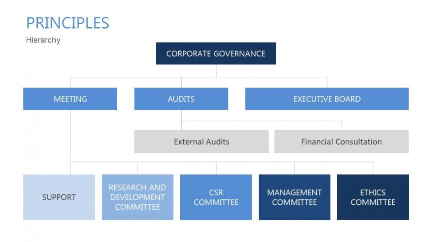 Breakdown of Corporate Governance Principles