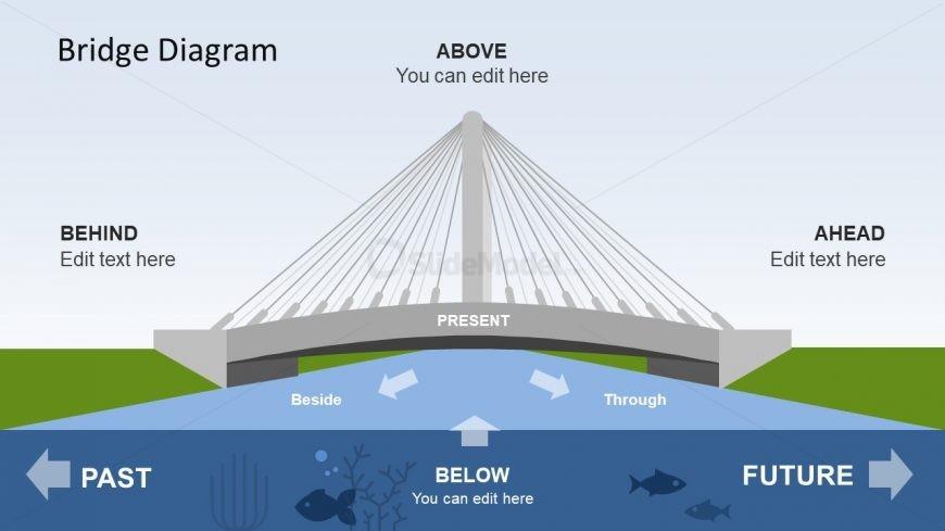 PowerPoint of Strategic Thinking Bridge Diagram