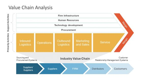 Chevron Shape Value Chain Analysis PowerPoint