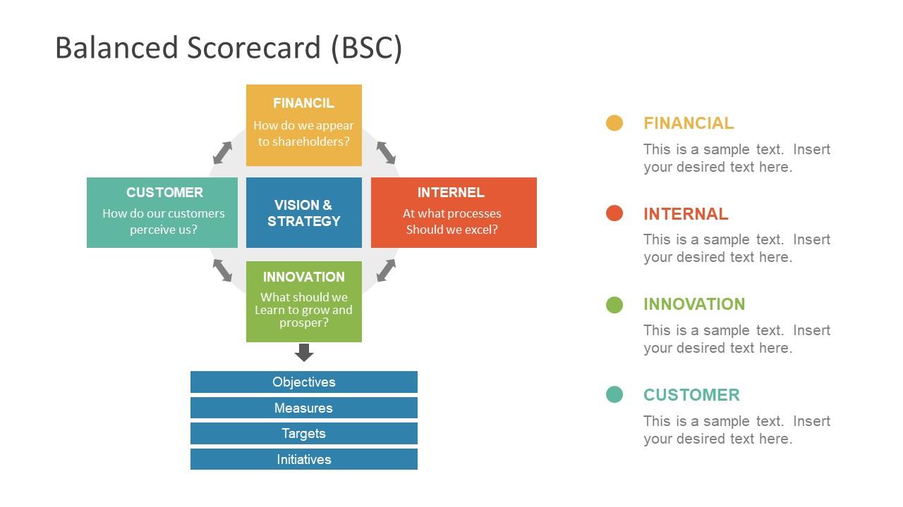 Industry Analysis PowerPoint Balance Scorecard