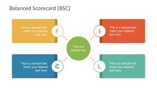 Balance Scorecard PowerPoint Presentation