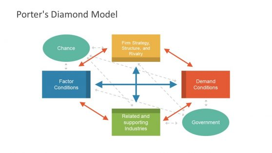 Porter's Diamond Model Diagram Template