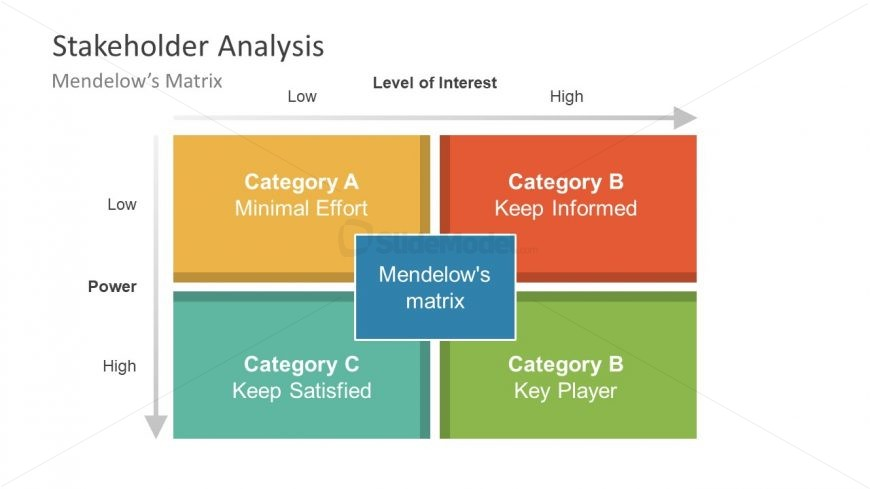 PowerPoint Shapes of Matrix for Industry Analysis
