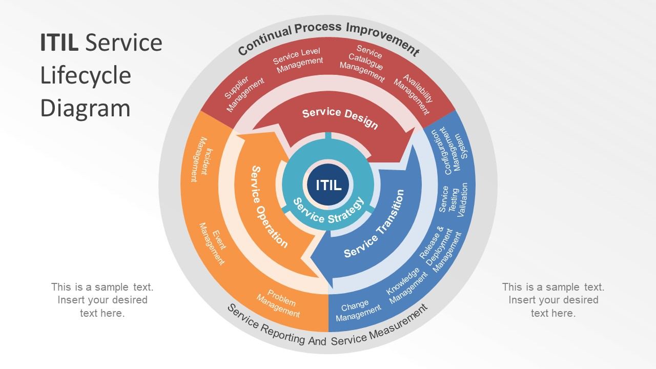 itil v3 templates - itil life cycle stages pictures to pin on pinterest