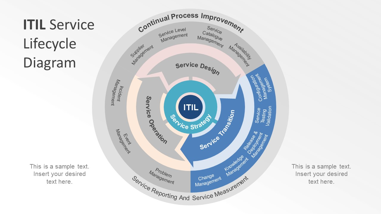Itil Service Lifecycle Powerpoint Diagram Slidemodel