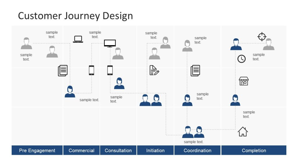 Cross Functional Process Map Customer Journey