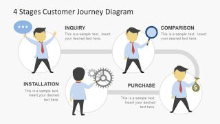 4 Stages Customer Journey Diagram