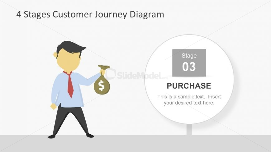 Customer Journey Stage of Purchase