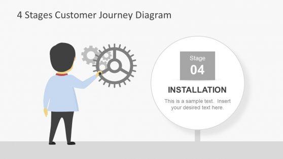 Diagram of Customer Journey Presentation