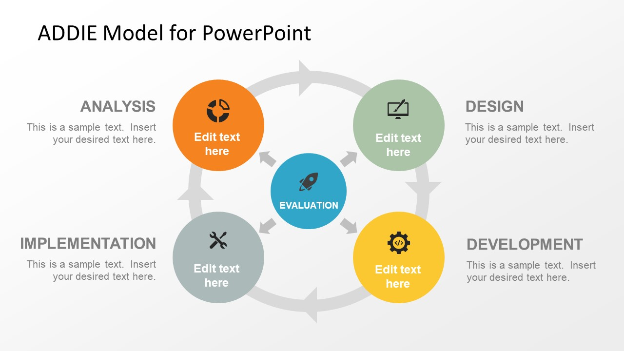 Addie model powerpoint template slidemodel for Instructional design analysis template