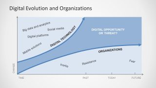 Digital Evolution & Organizations PowerPoint Template