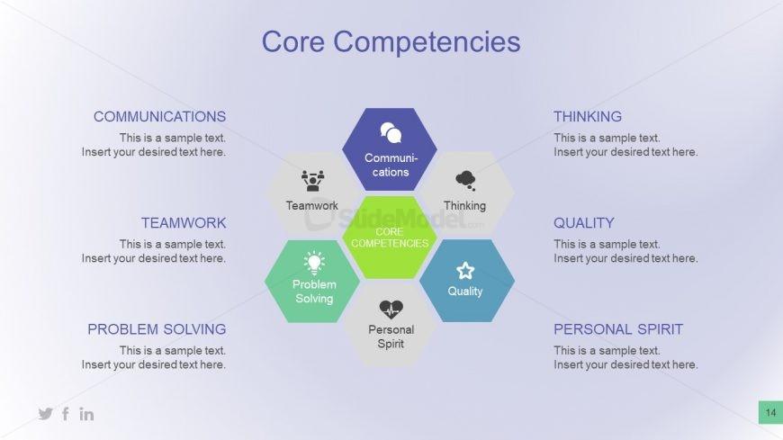 Hexagonal Graphic Presentation of Competencies