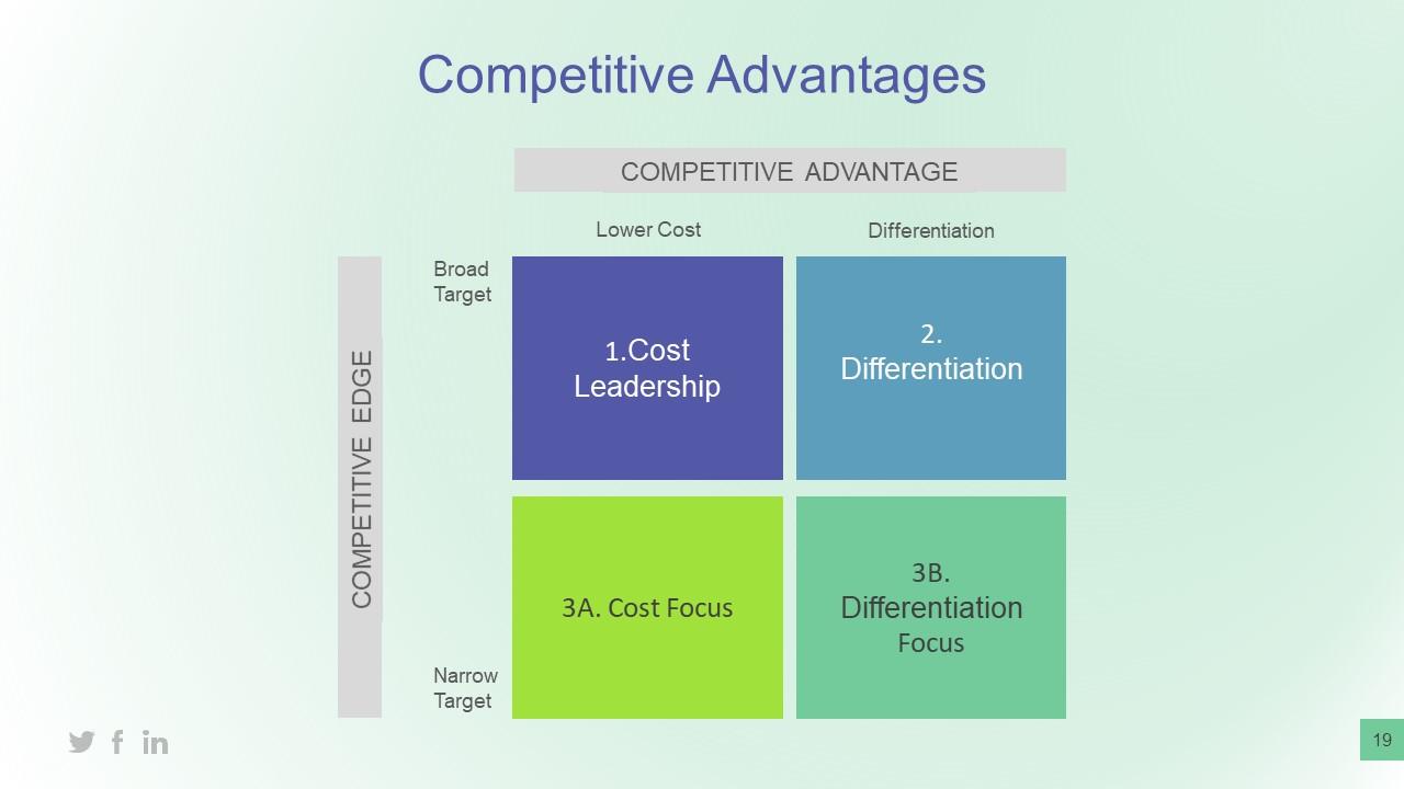 Matrix Diagram of Business Competitive Advantage