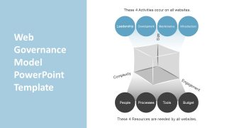Web Governance Model PowerPoint Template