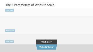Website Scaling Slide Basics