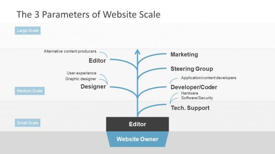Website Scale Diagram of Editor