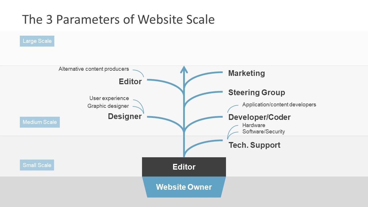 Editing Phase Medium Scale Presentation