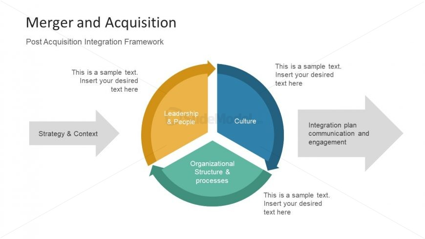 Circular Diagram 3 Steps for Integration