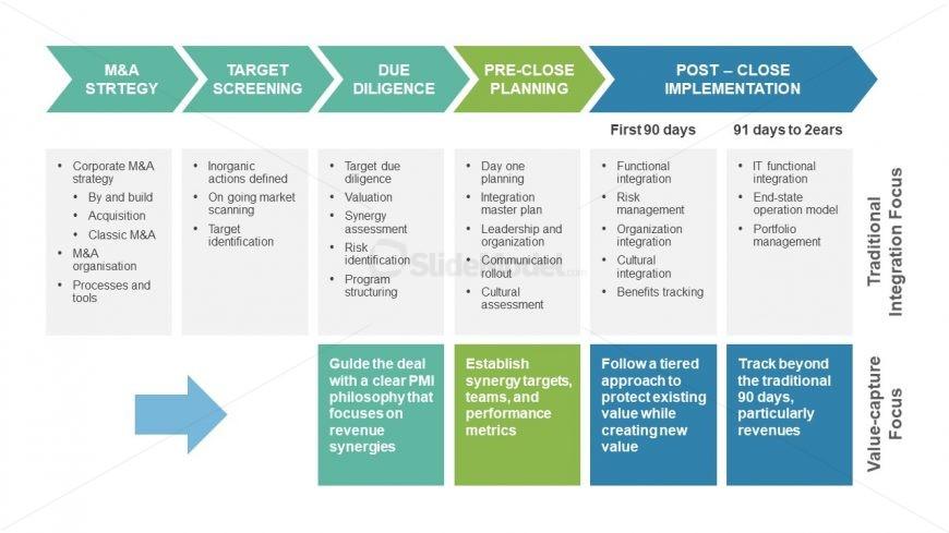 5 Phase Strategic Implementation PPT