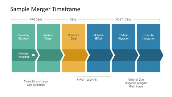 Merger Time Frame Deal Process