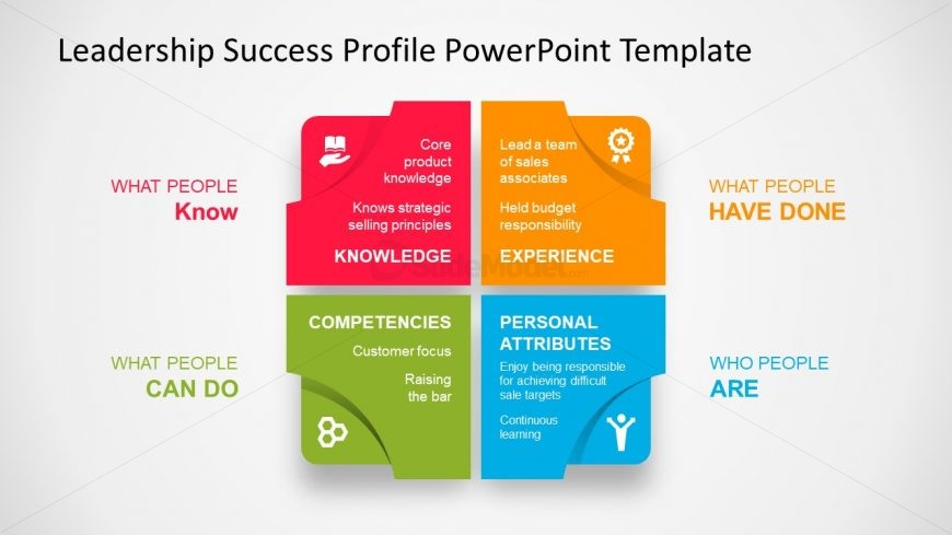 Leadership success profile presentation slidemodel 4 stage matrix template of leadership toneelgroepblik Gallery