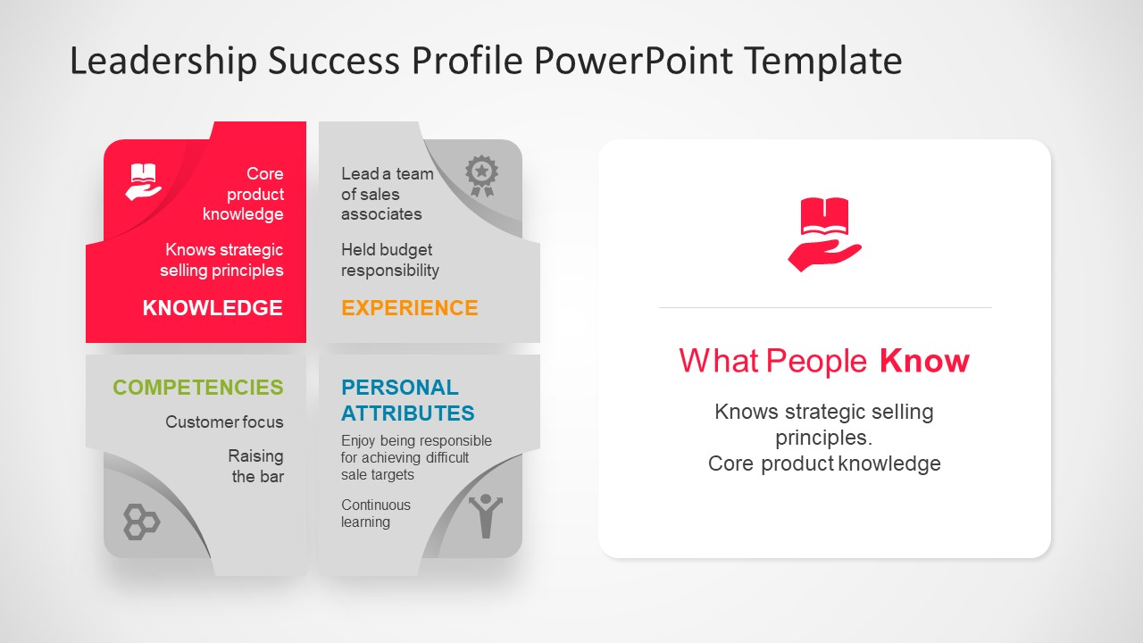 Leadership success profile diagram powerpoint template slidemodel 4 stage matrix template of leadership infographic powerpoint leadership knowledge toneelgroepblik