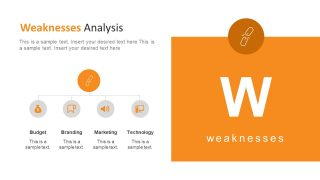 Breakdown Structure of Elements for SWOT