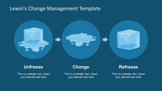 PPT Model of Change Management