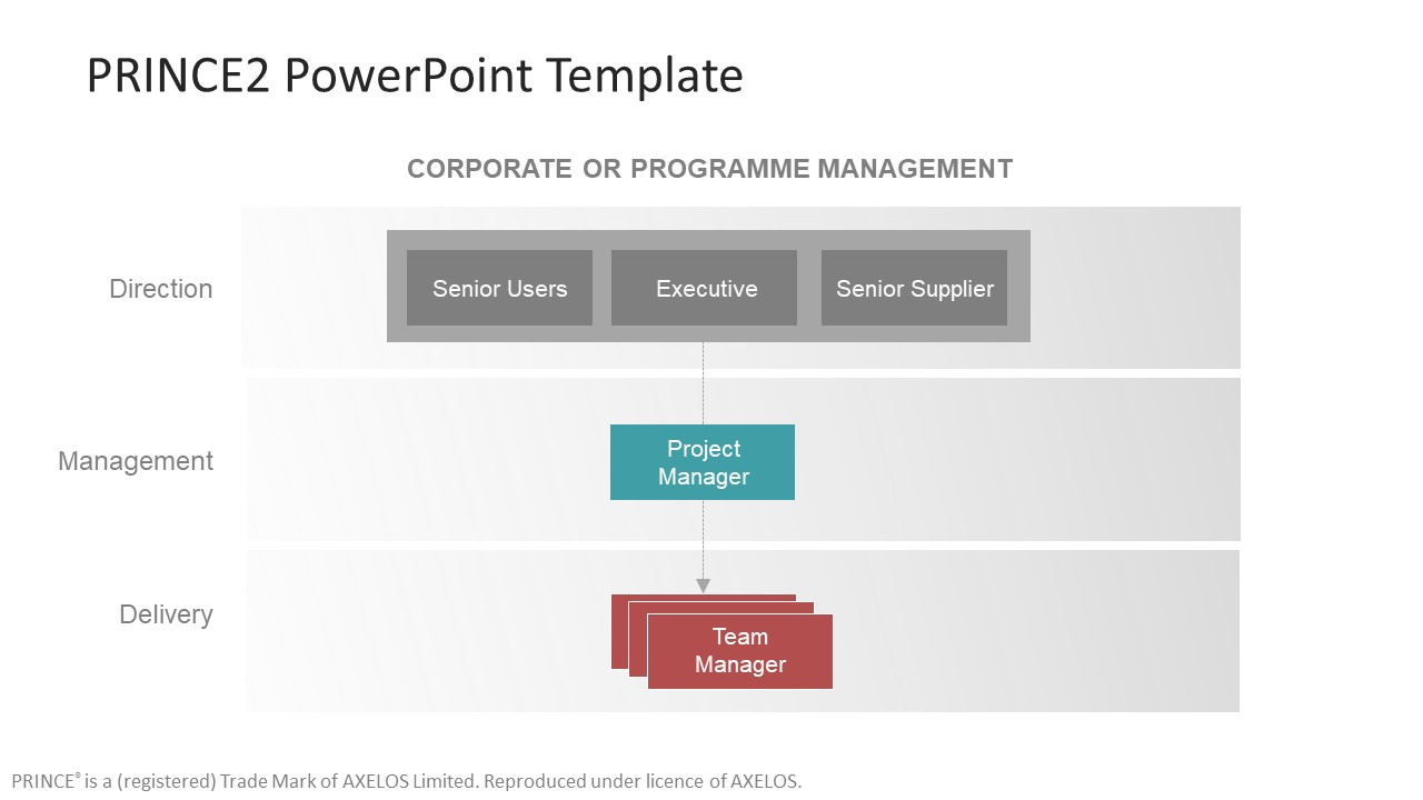 Hierarchy PowerPoint of PRINCE2