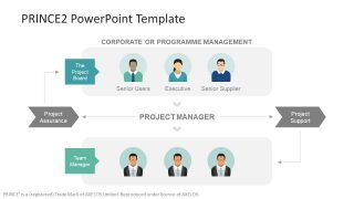 PRINCE2 PowerPoint Template