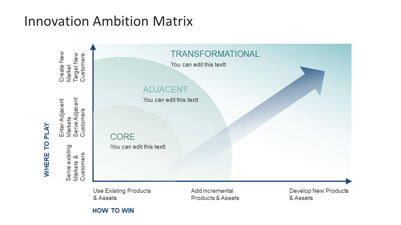 innovation ambition matrix powerpoint template slidemodel