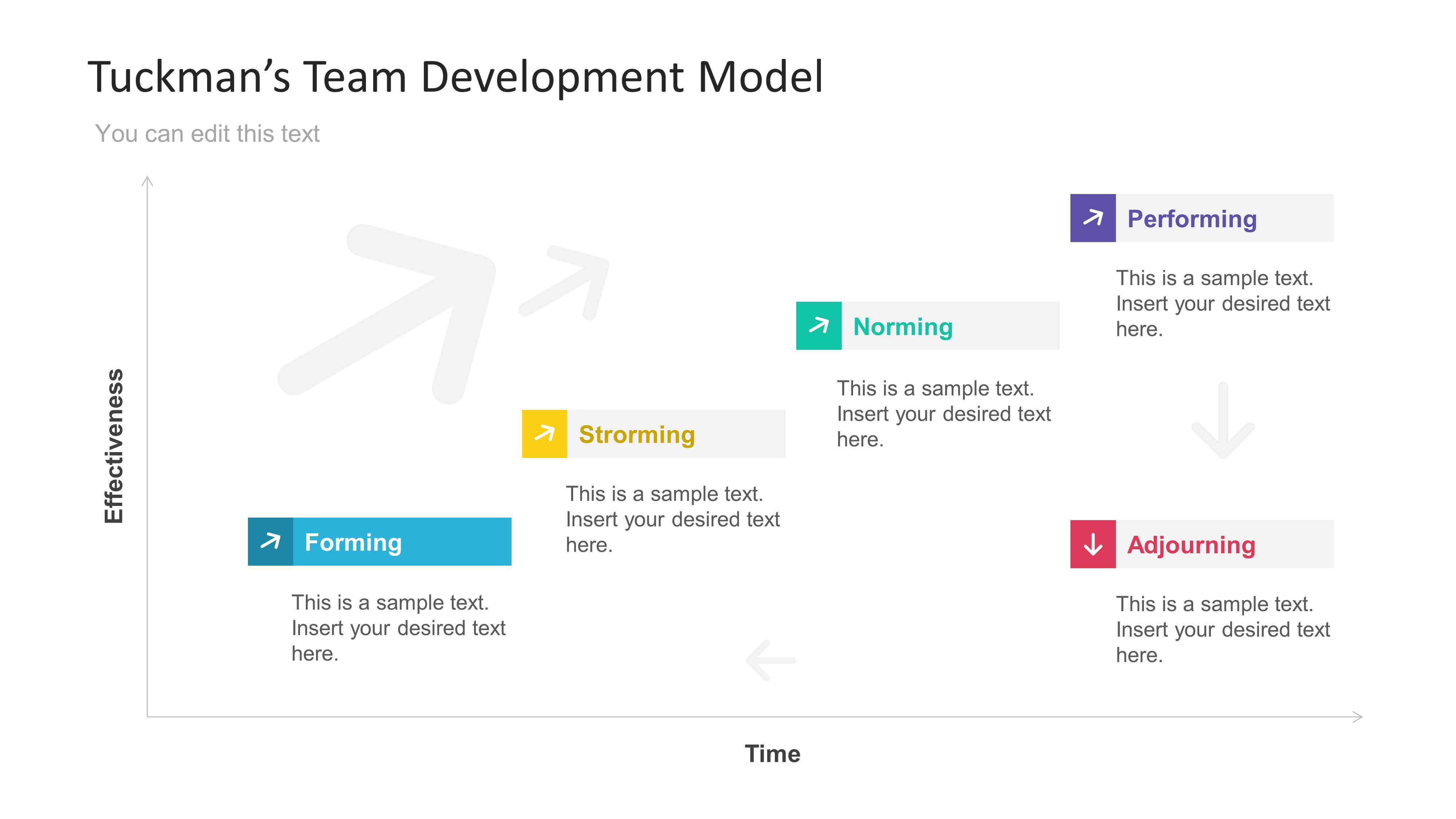 tuckmans five stage model