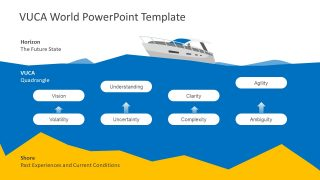 Graphical VUCA Presentation Model