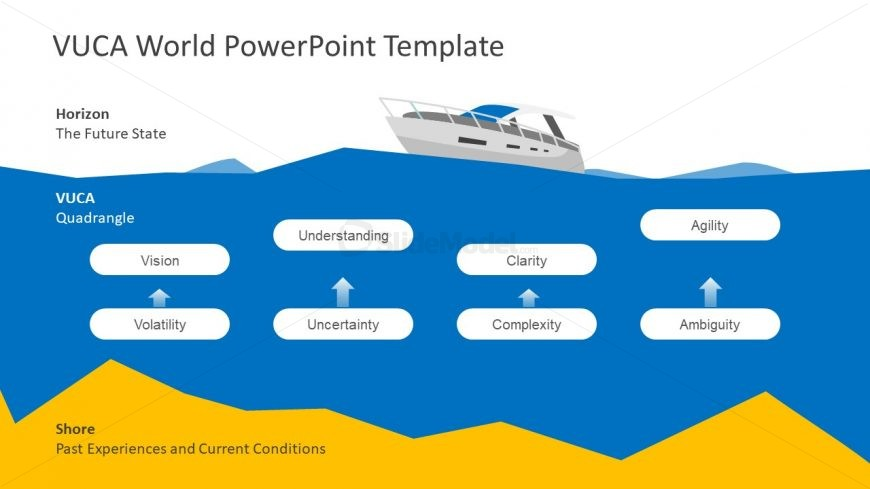 Graphical VUCA Presentation Model
