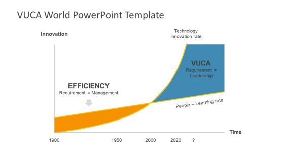 Model Presentation of VUCA and Efficiency