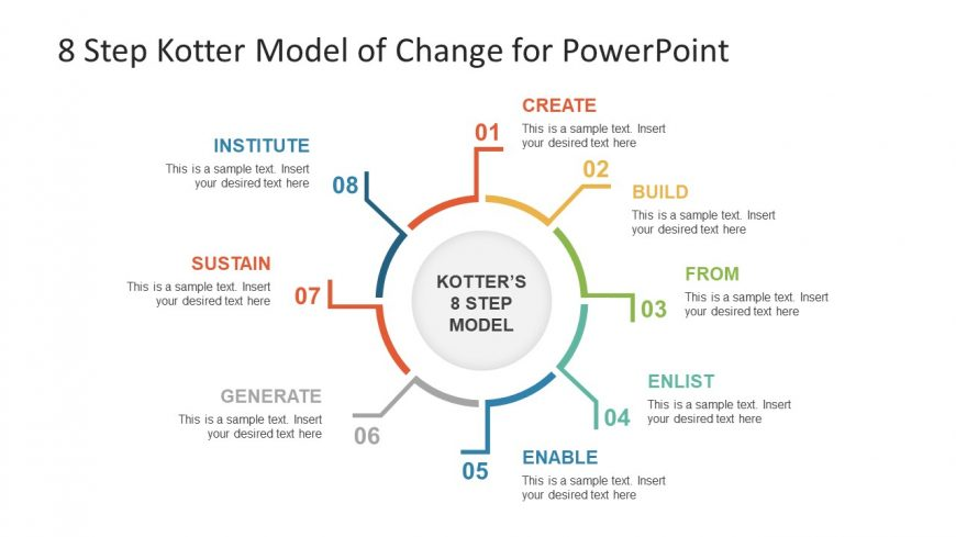 Circular Slide Template Of Kotter Change Model Slidemodel