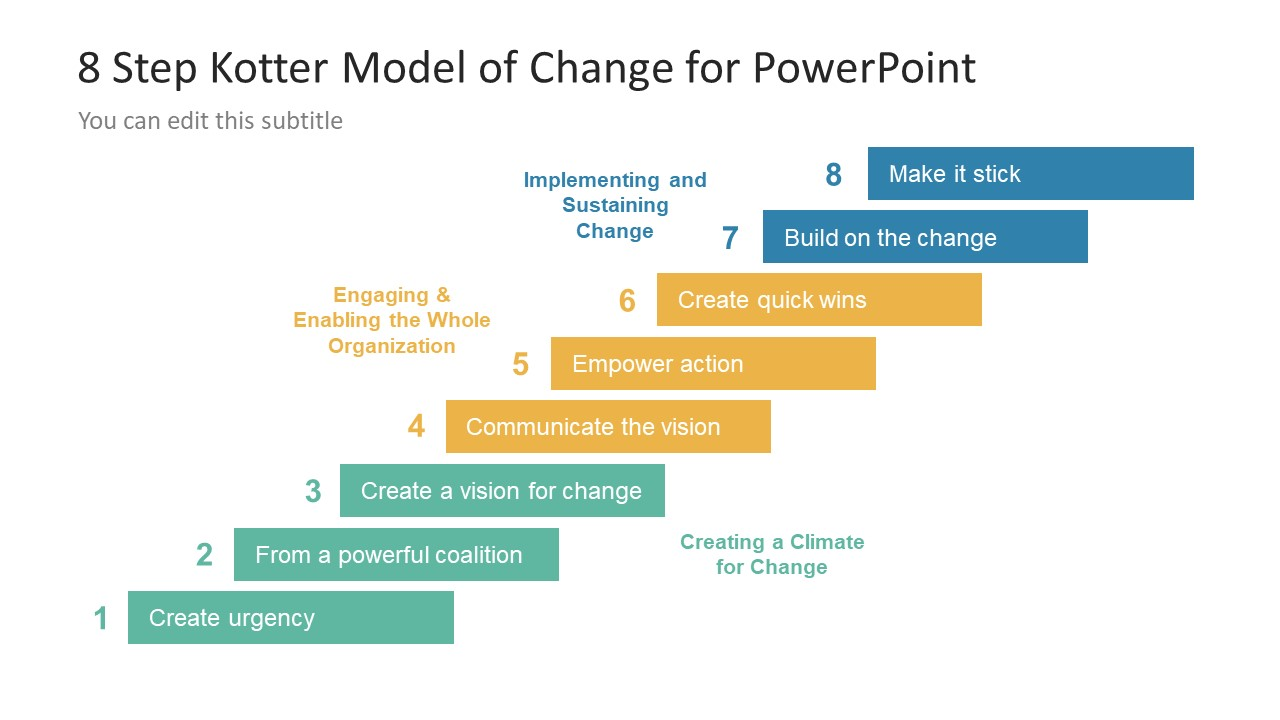 kotter s 6 steps in change management A critique of kotter's  posted by dinovenk in change management  that's why it is important to examine back the first three steps of kotter's.