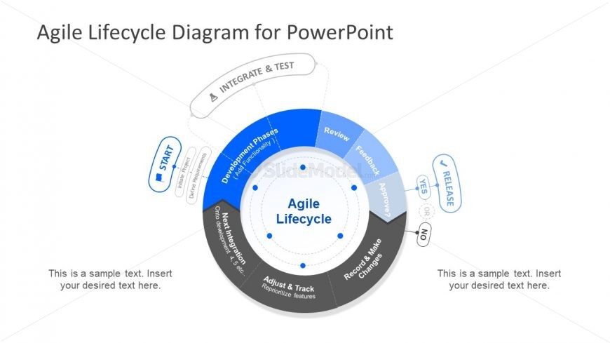 Agile Methodology Ppt Lifecycle Diagram Slidemodel