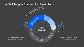 Template Circular Lifecycle of Agile Methodology
