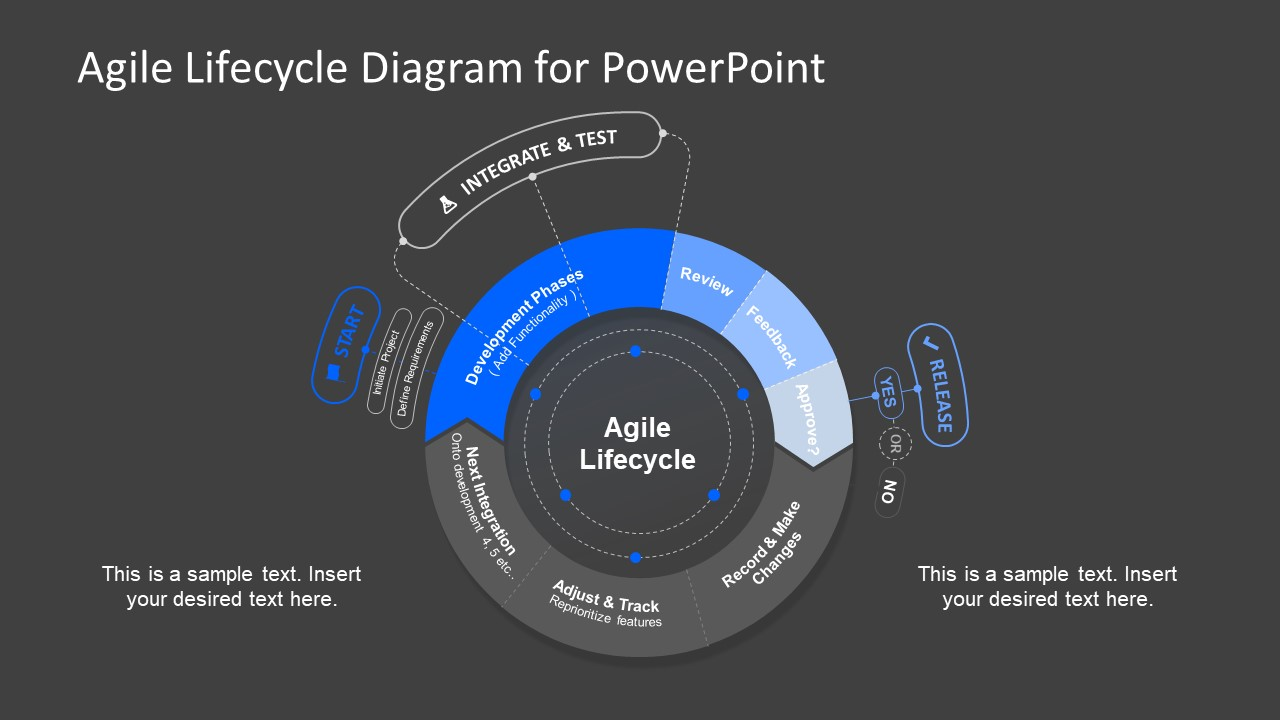 Agile Process Lifecycle Diagram For Powerpoint Slidemodel