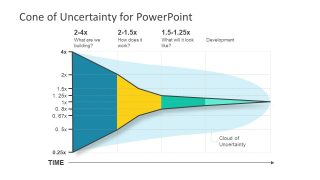 Cone of Uncertainty Diagram for PowerPoint