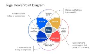 Ikigai PowerPoint Diagram