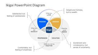 Presentation of Ikigai Concept Diagram