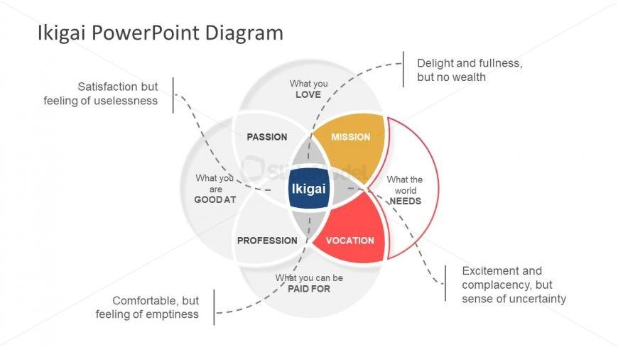 Model Presentation Template of Venn Diagram
