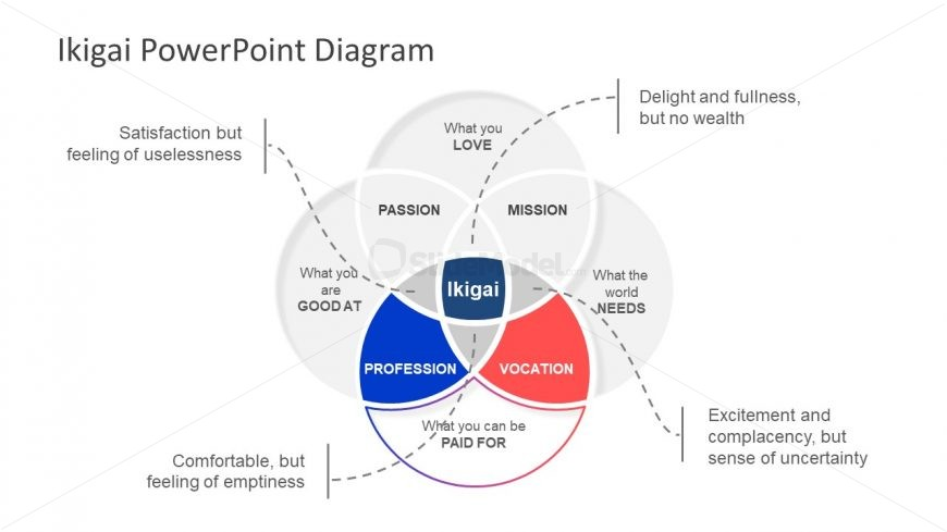 PowerPoint Venn Diagram 4 Circles