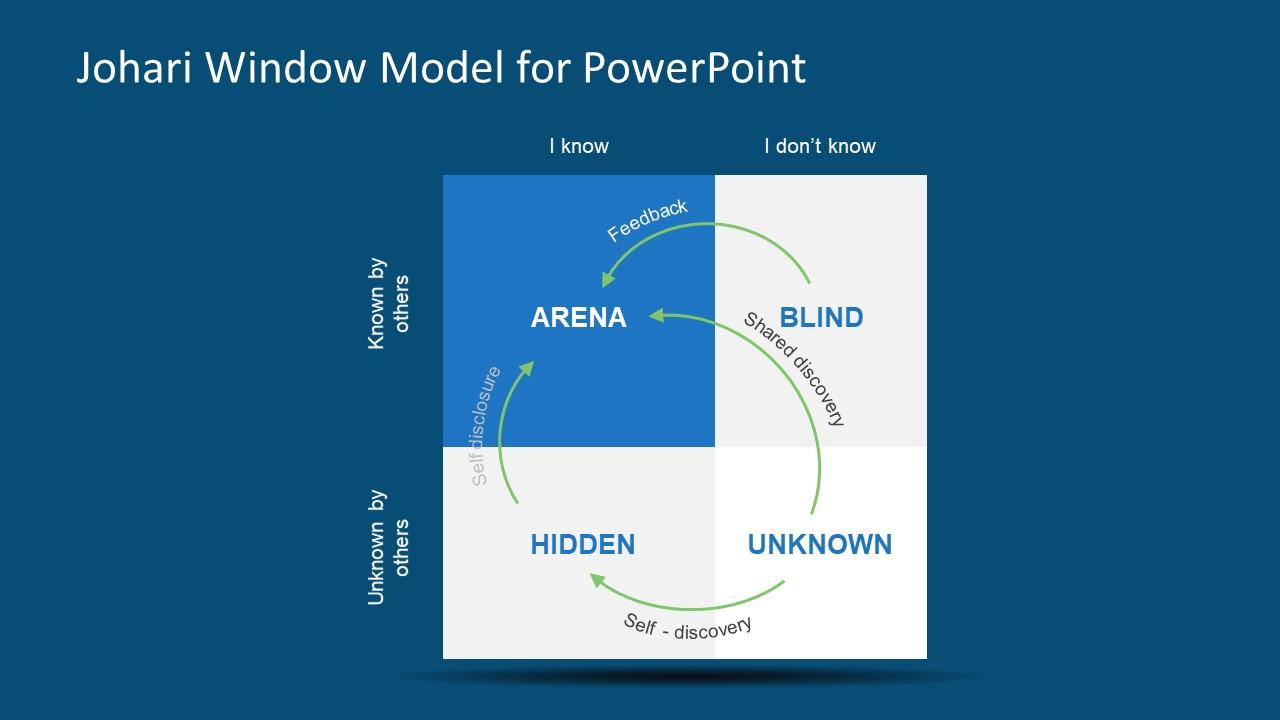 self awareness model slide johari window