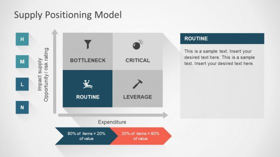 Template Model Supply Positioning Matrix