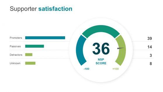 Net Promoter Score Presentation Speedometer