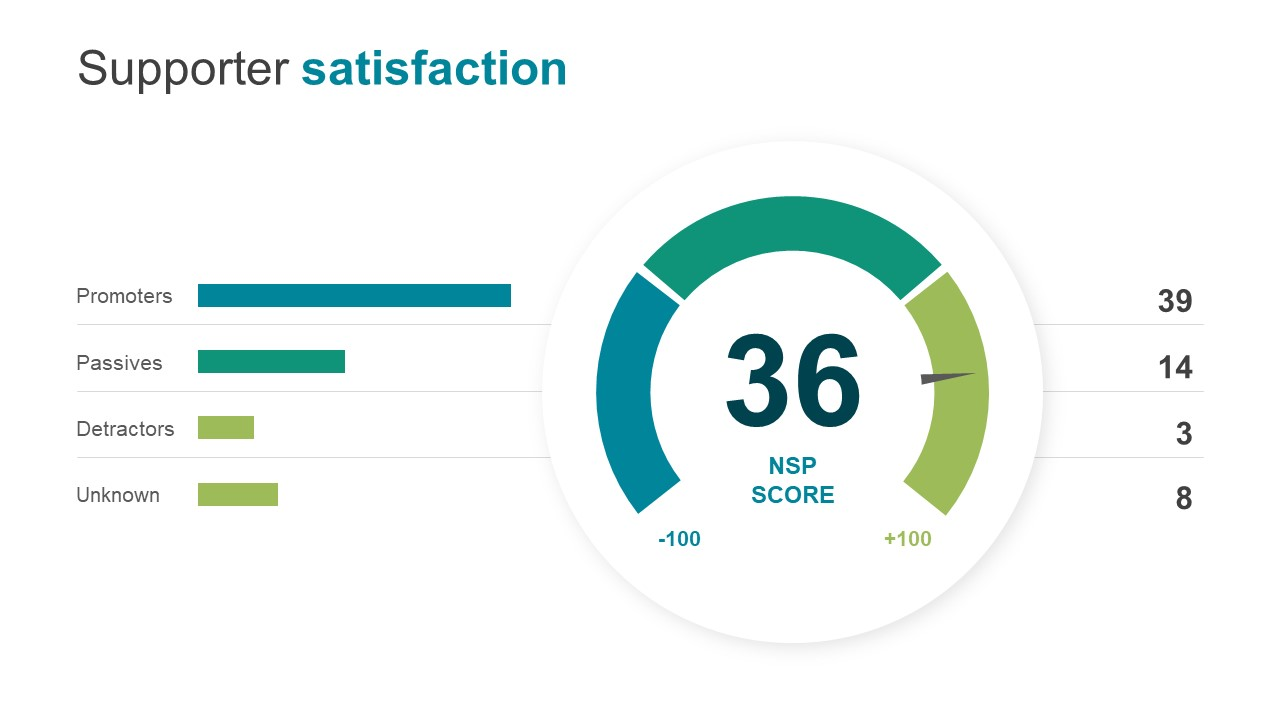 Dashboard Style Score Calculation of NPS